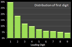first-digit-distribution.png