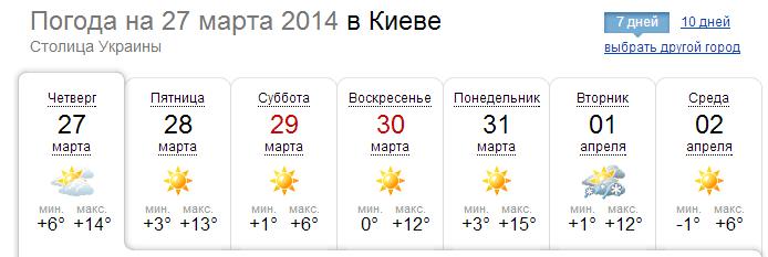 Погода в Киеве в конце марта 2014 г.
